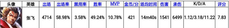 王者荣耀S19赛季最全辅助英雄上分出装及铭文玩法攻略